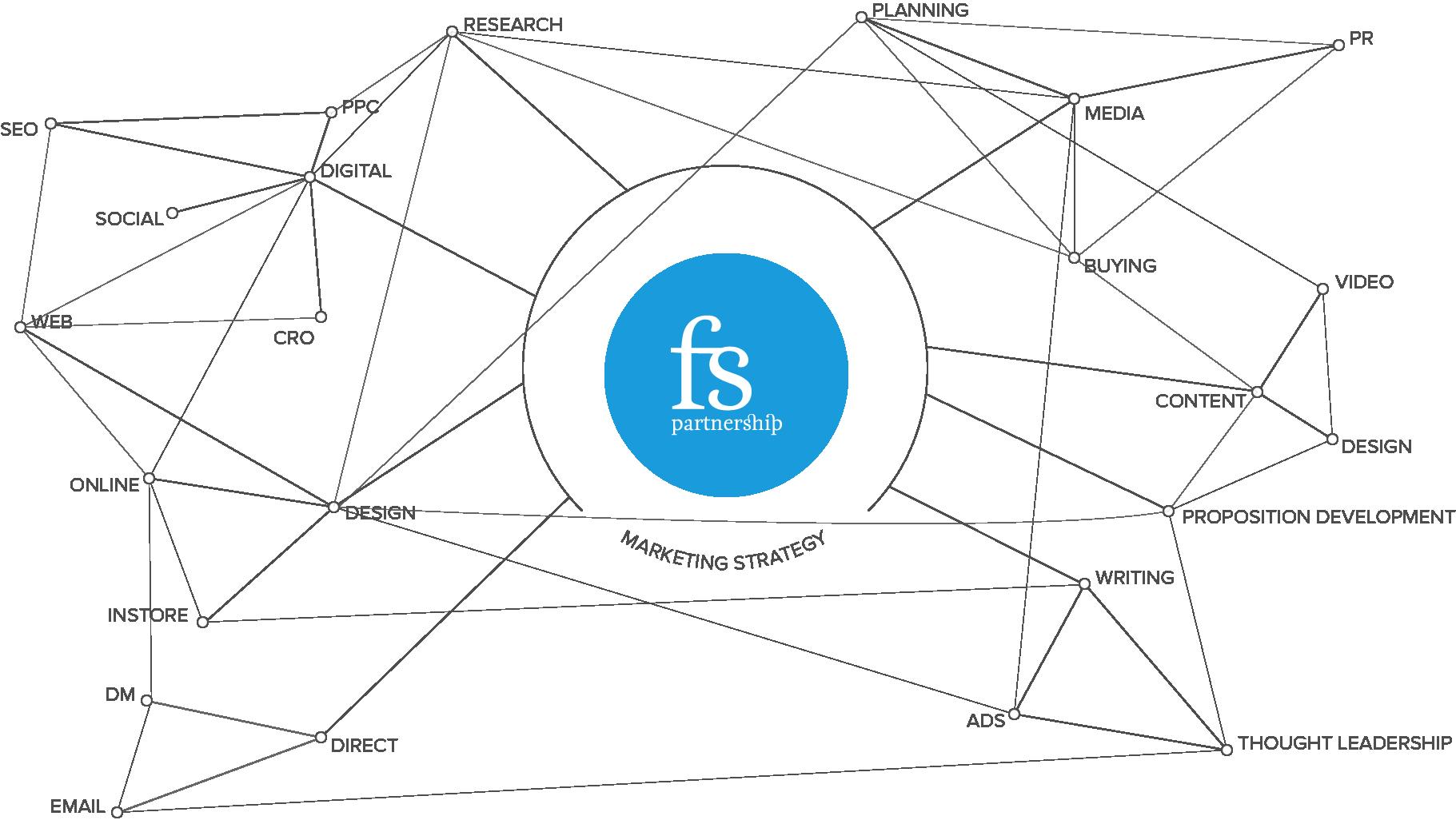 Financial Services Partnership Services